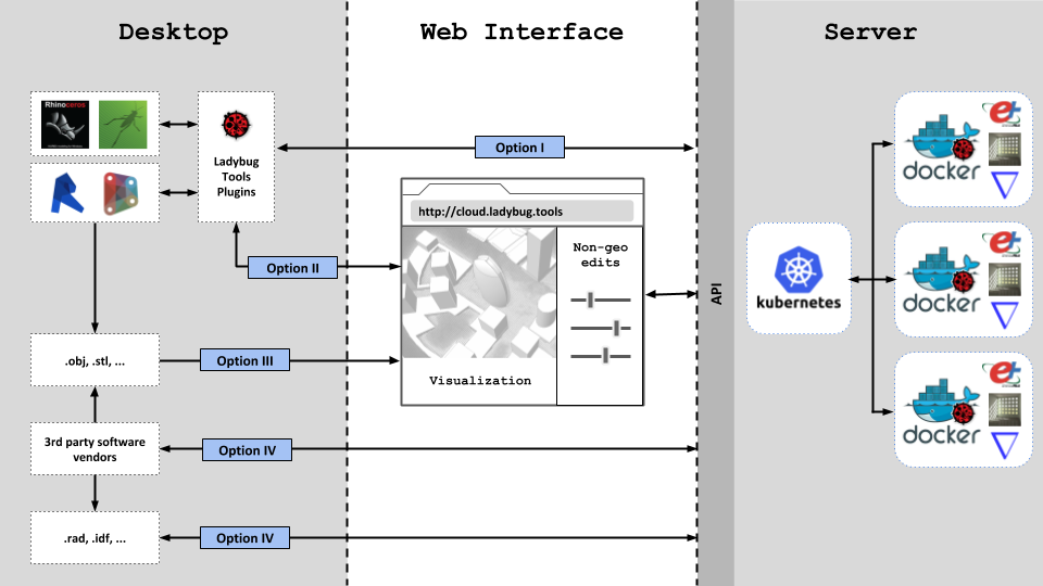 Ladybug Tools SBIR project diagram